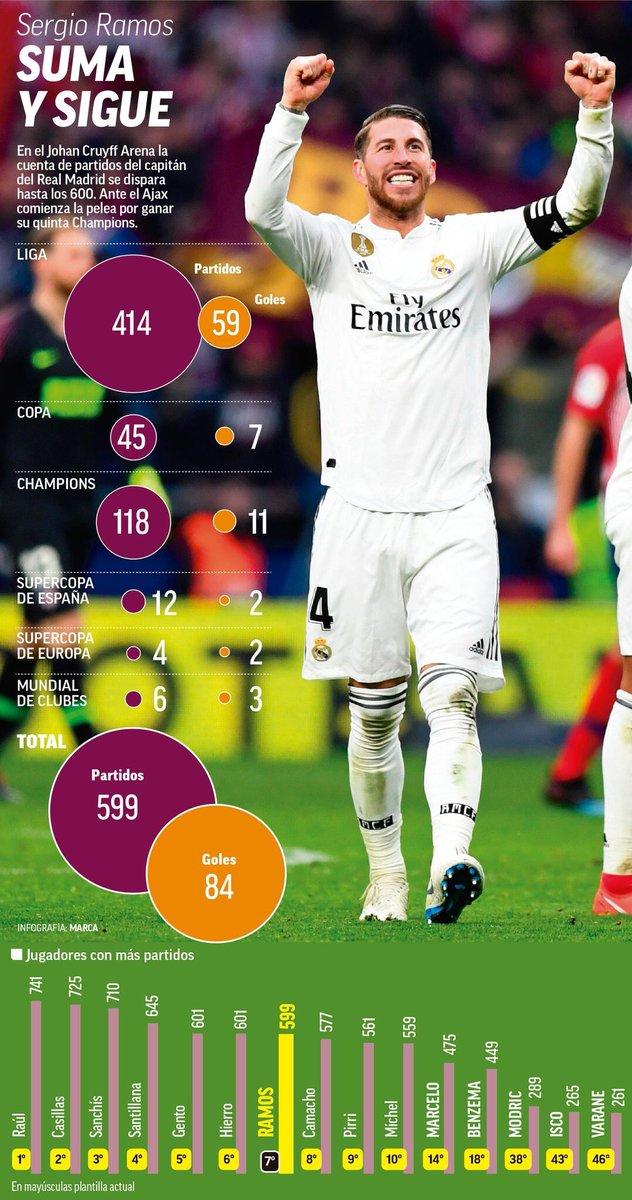 إنفوجراف مشاركات راموس مع ريال مدريد