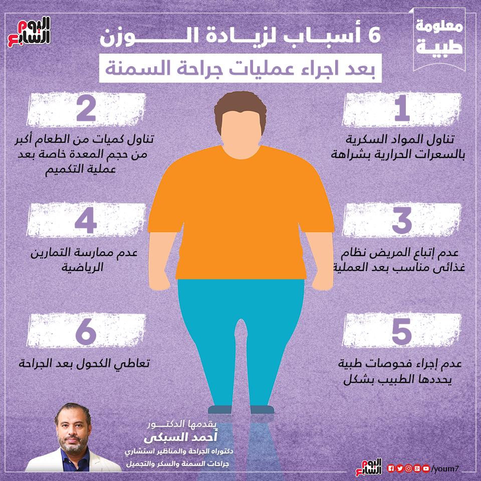 إنفوجراف يوضح أسباب زيادة الوزن بعد عمليات السمنة