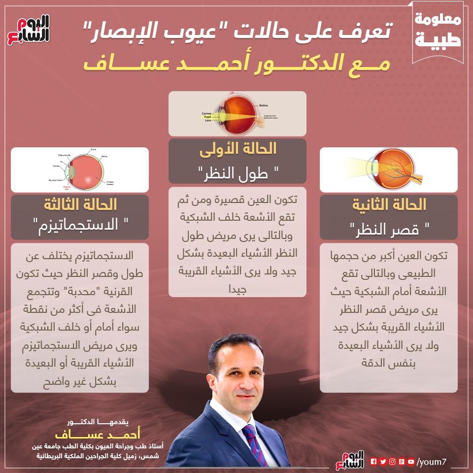 هل يسبب الاستجماتيزم الحول اعرف التفاصيل مع الدكتور أحمد عساف اليوم السابع