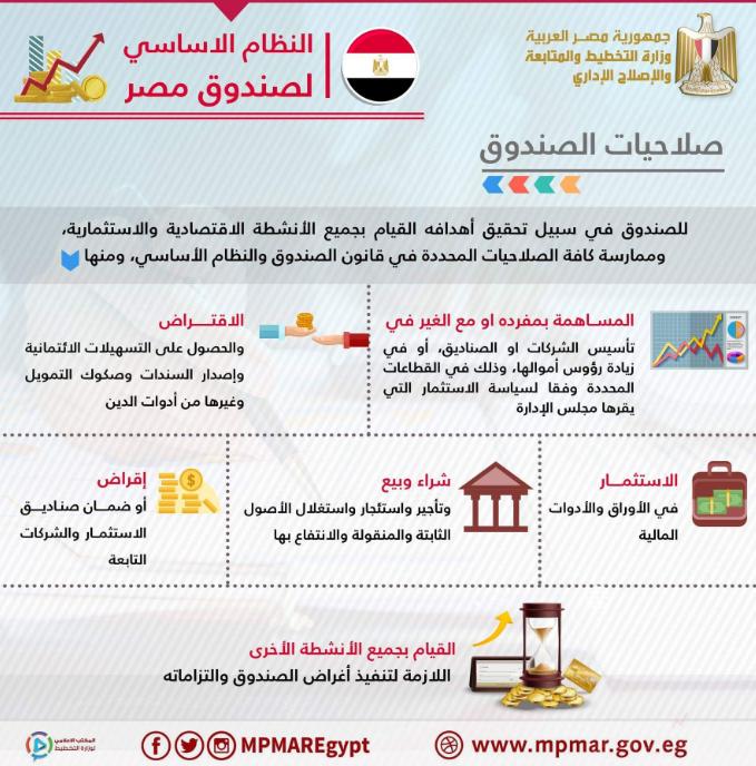 إنفوجراف يتضمن المعلومات الأساسية عن صلاحيات صندوق مصر