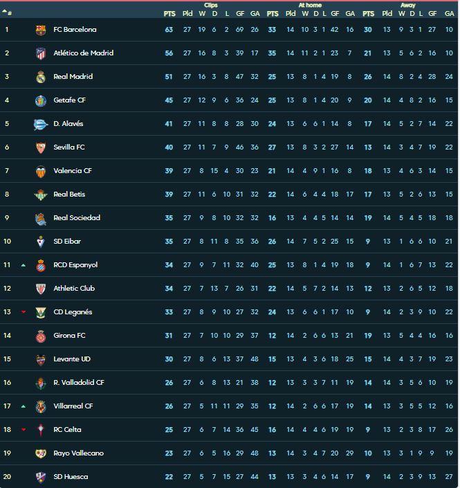 جدول ترتيب الدوري الإسباني بعد فوز الريال على بلد الوليد اليوم