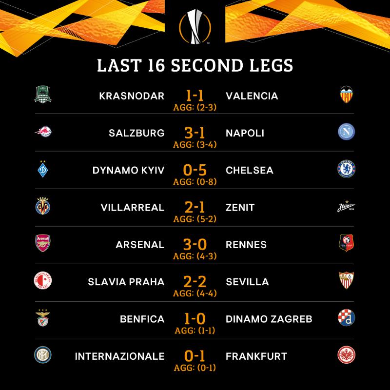 نتائج مباريات الدوري الأوروبي