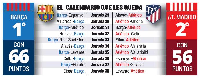 المباريات المتبقية لناديا برشلونة واتلتيكو مدريد في الدوري الاسباني