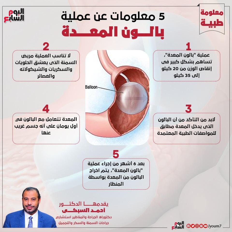إنفوجراف دكتور أحمد السبكى يقدم معلومات حول عملية بالون المعدة