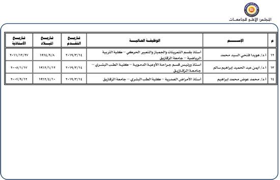 المتقدمين-لرئاسة-جامعة-الزقازيق-2