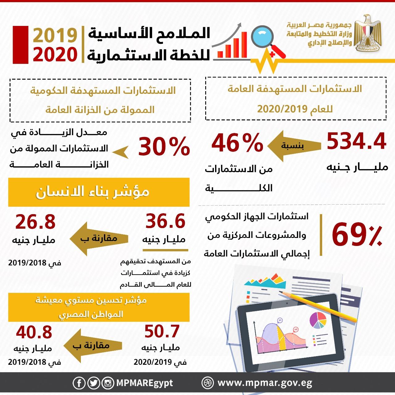 الدكتورة هالة السعيد وزيرة التخطيط (1)
