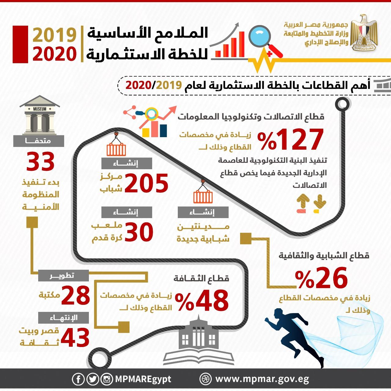 الدكتورة هالة السعيد وزيرة التخطيط (3)