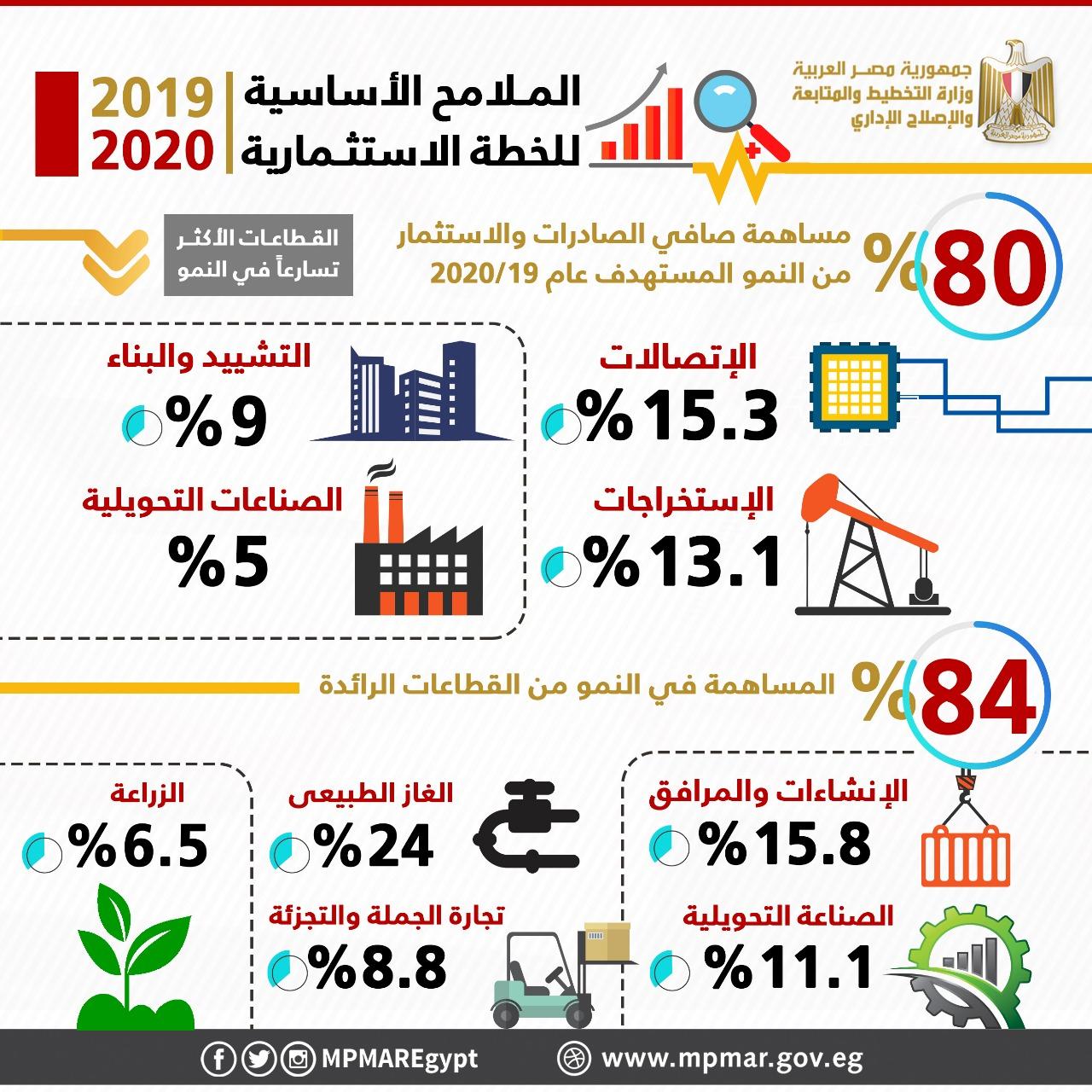 الدكتورة هالة السعيد وزيرة التخطيط (4)