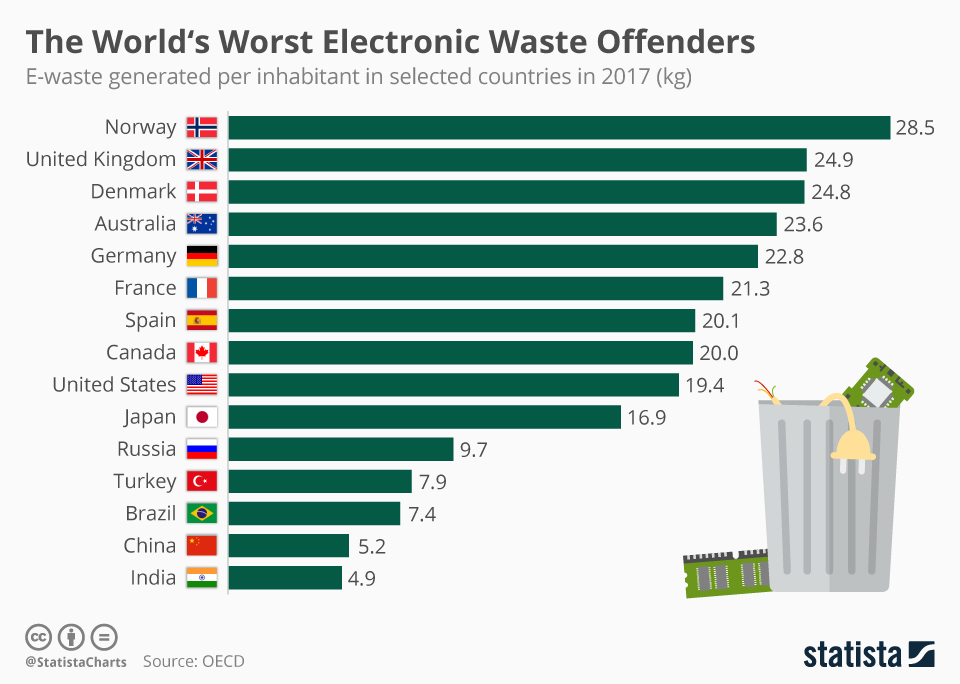 chartoftheday_17175_e_waste_generated_per_inhabitant_in_selected_countries_n