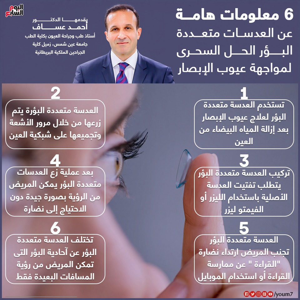 انفوجراف من الدكتور أحمد عساف عن العدسات متعددة البؤر