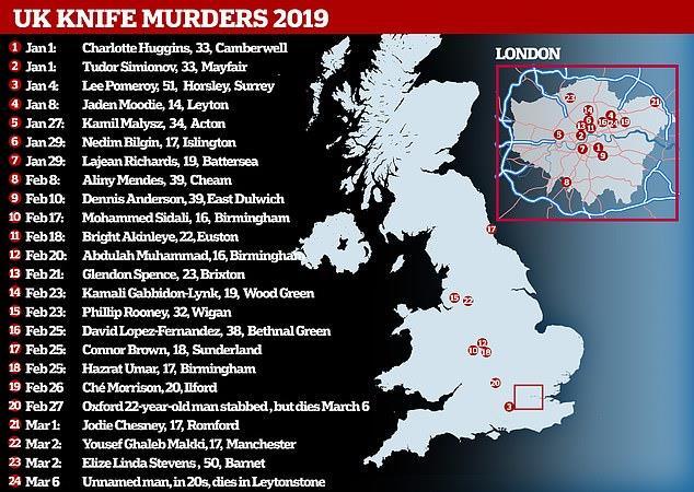 جرائم القتل فى المملكة المتحدة منذ بداية عام 2019