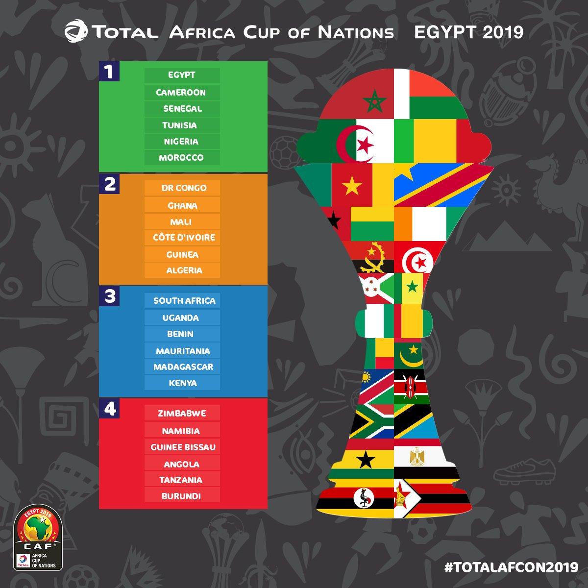 تصنيفات قرعة امم افريقيا 2019