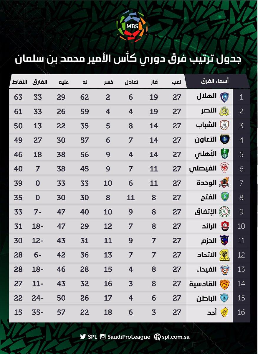 ترتيب الدوري السعودي بعد الجولة 27