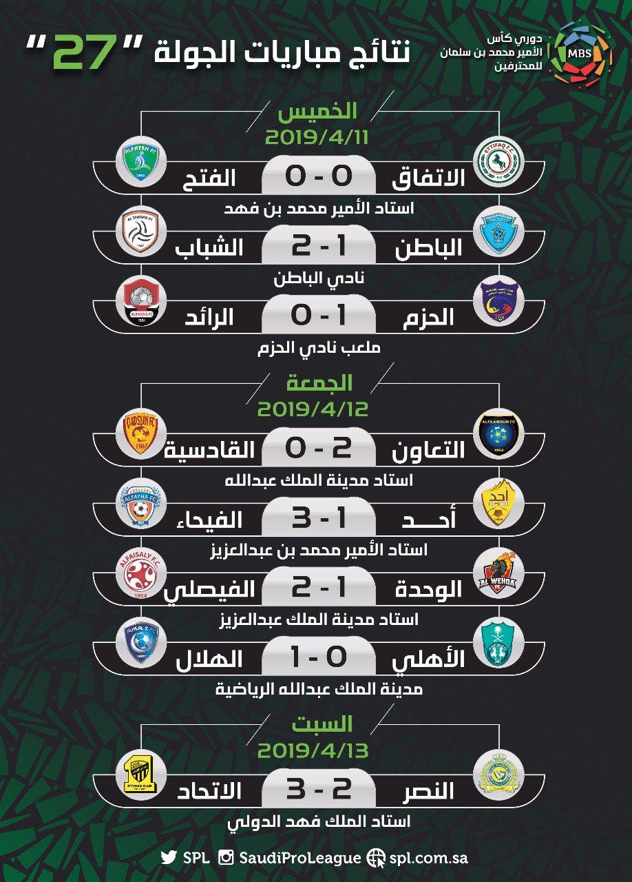 نتائج الجولة 27 من الدوري السعودي