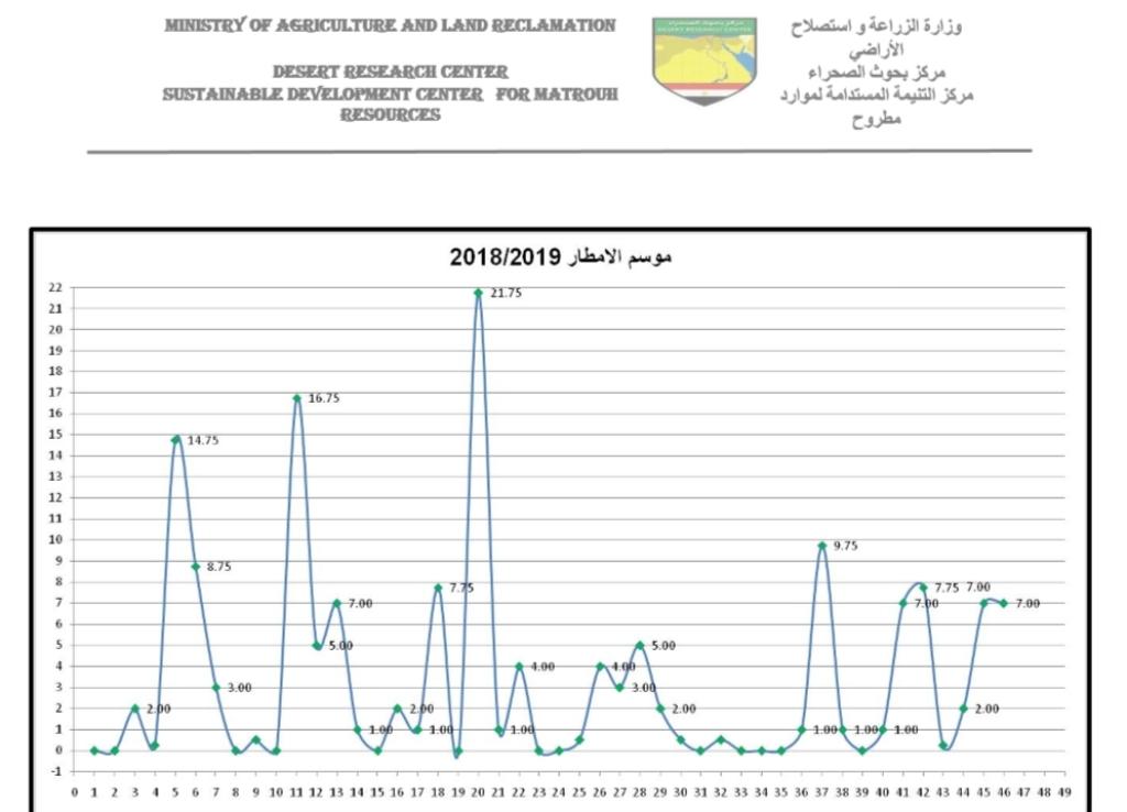 زيادة المساحات الخضراء نتيجة تزايد سقوط الامطار (1)