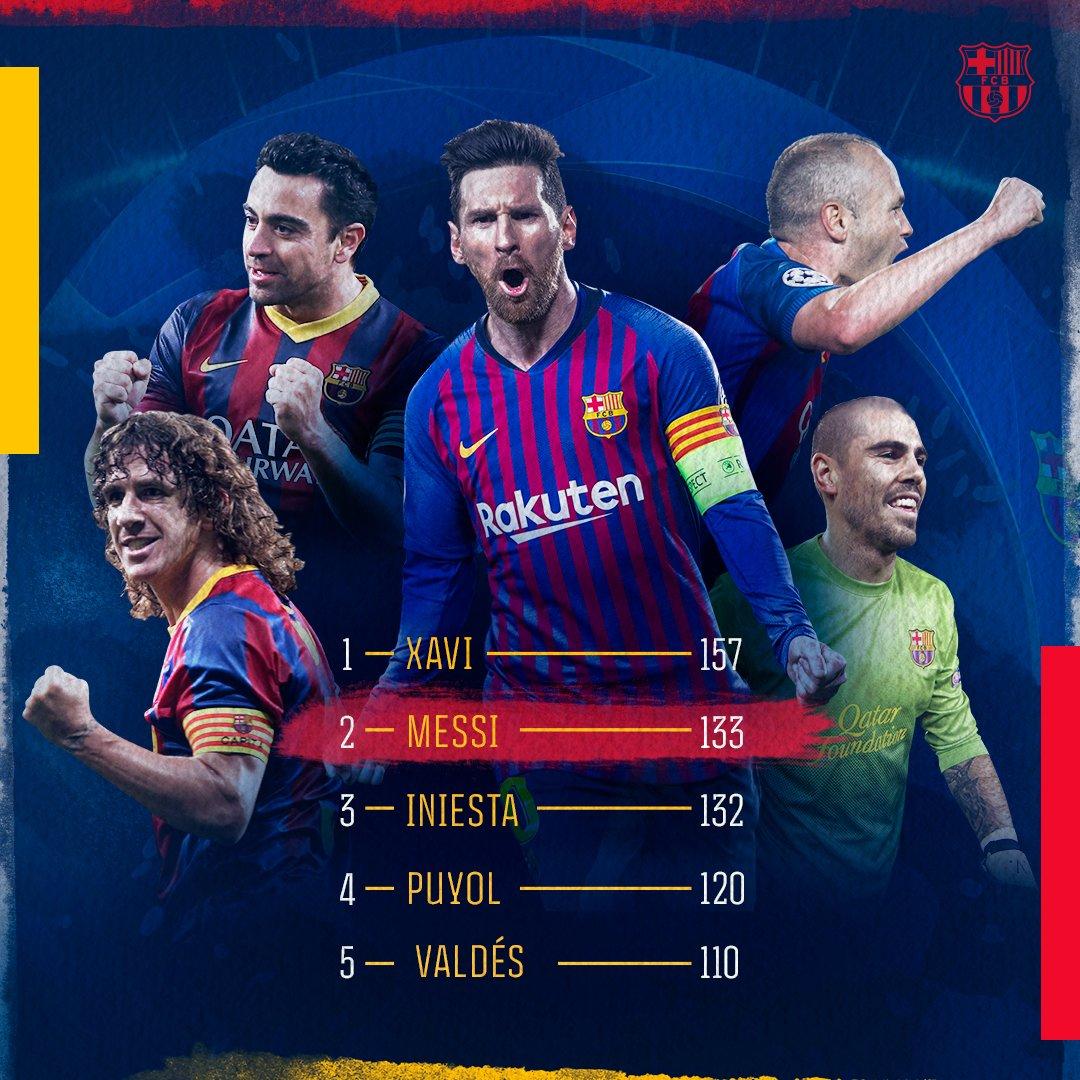 ميسي ثاني أكثر لاعب تمثيلا لبرشلونة في دوري أبطال أوروبا