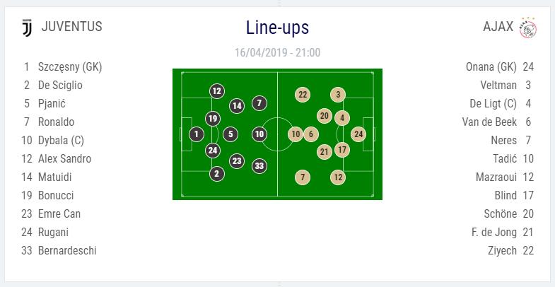 تشكيل مباراة يوفنتوس ضد أياكس في دوري أبطال أوروبا