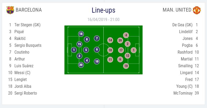 تشكيل مباراة برشلونة ضد مانشستر يونايتد