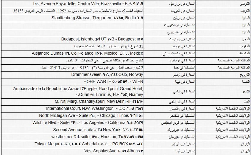ننشر أماكن ولجان تصويت المصريين بالخارج فى الاستفتاء على الدستور (3)
