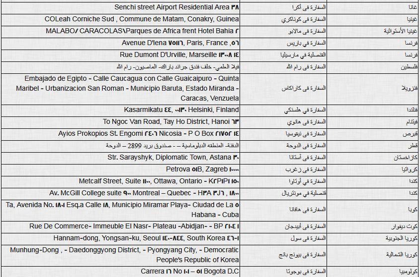 ننشر أماكن ولجان تصويت المصريين بالخارج فى الاستفتاء على الدستور (6)