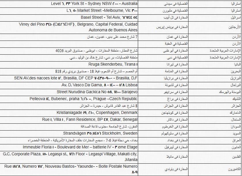 ننشر أماكن ولجان تصويت المصريين بالخارج فى الاستفتاء على الدستور (2)