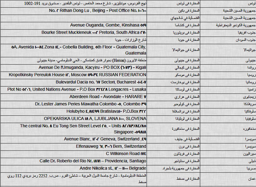ننشر أماكن ولجان تصويت المصريين بالخارج فى الاستفتاء على الدستور (5)