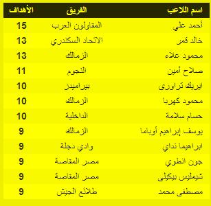 جدول الهدافين