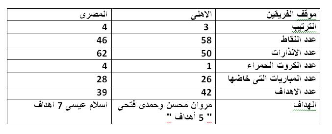 ارقام الاهلى و المصرى