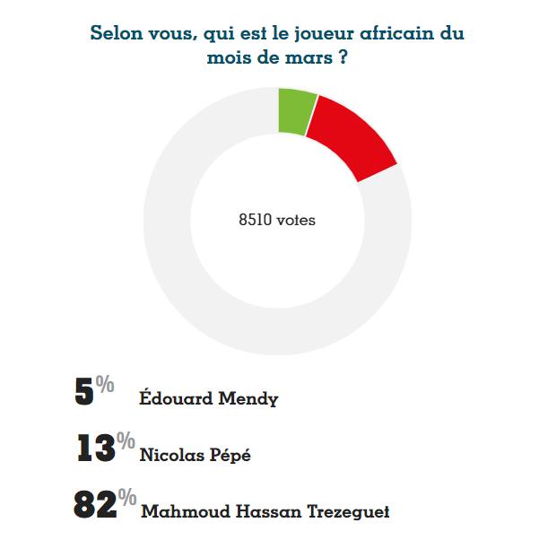 استفتاء فرانس فوتبول