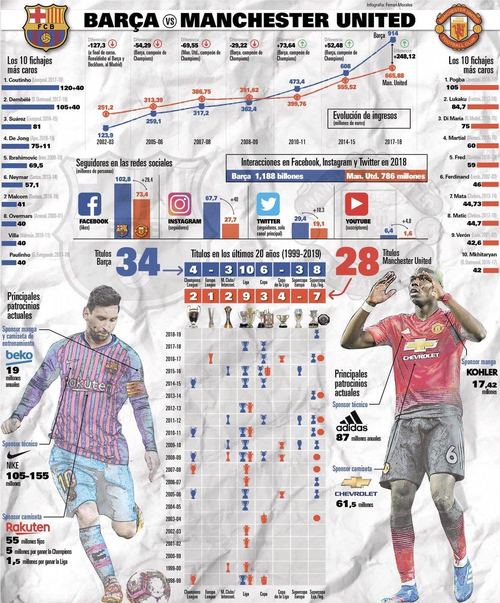 إنفوجراف يوضح الفارق بين برشلونة ومانشستر يونايتد