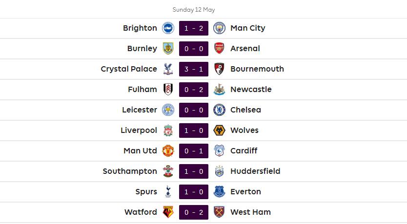 نتائج مباريات الدوري الإنجليزي
