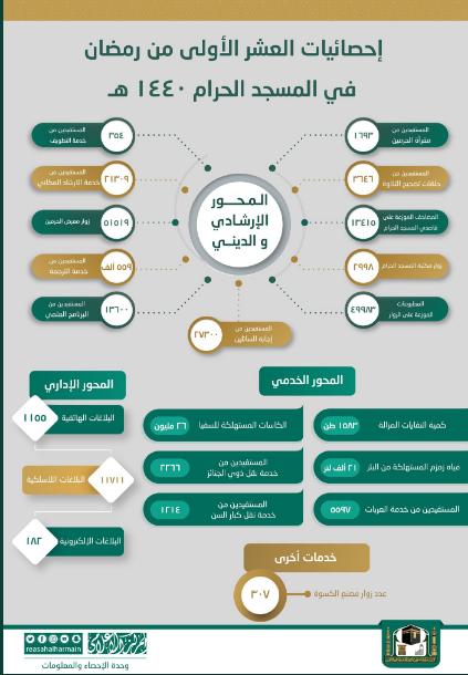 إحصائية رئاسة شئون الحرمين