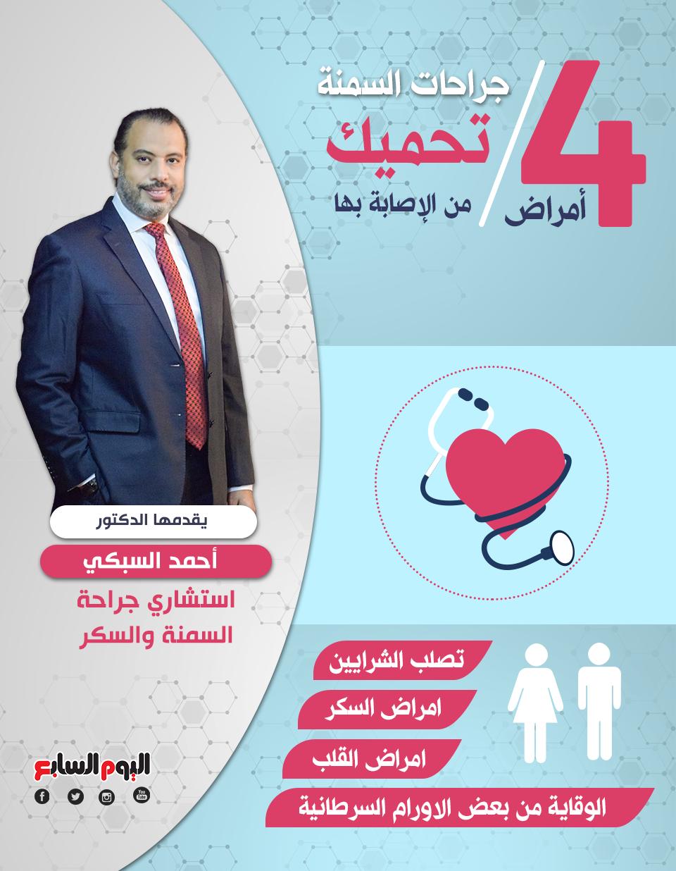 1 أمراض جراحات السمنةتحميك من الإصابة بها