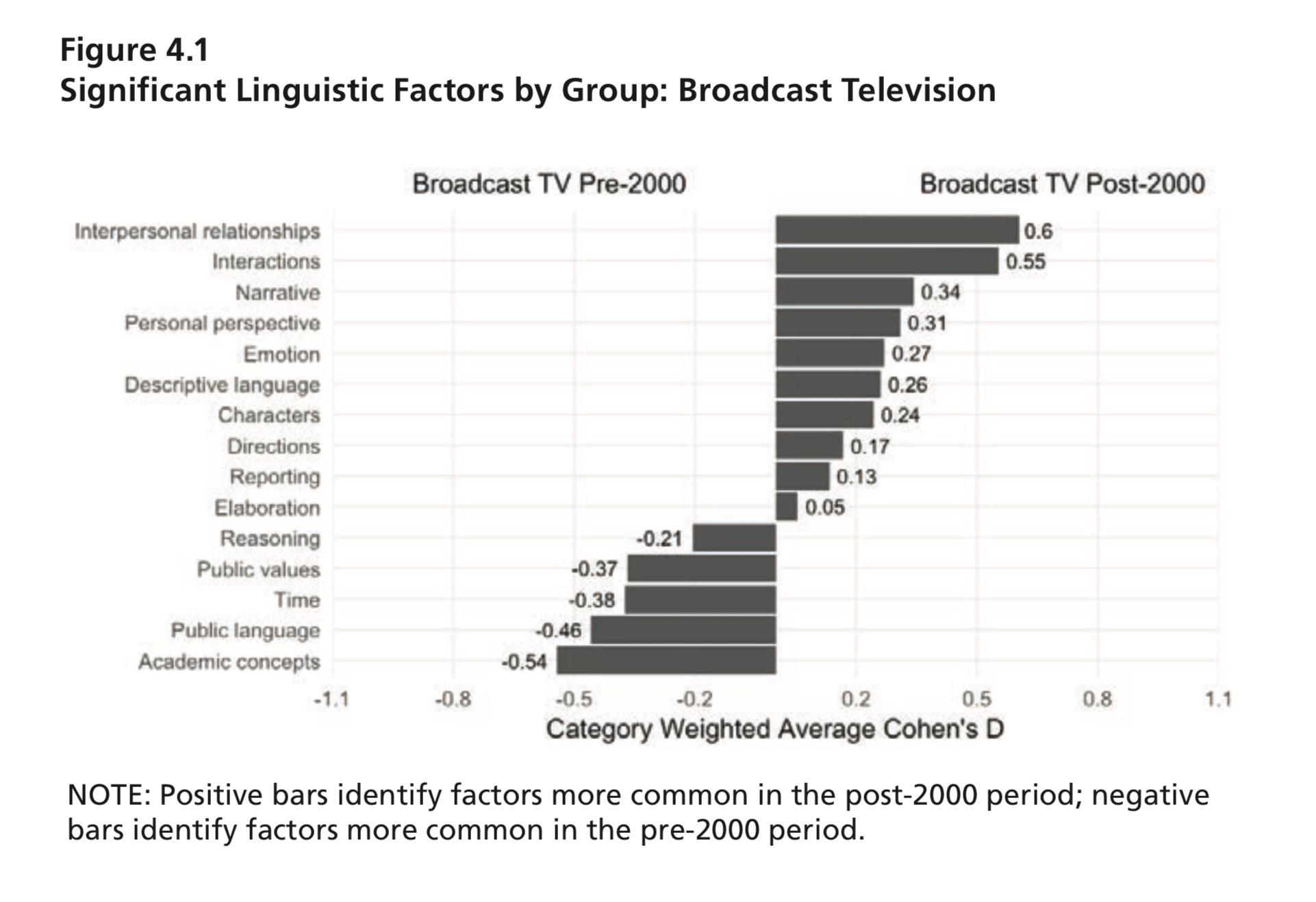 بيانات توضح تراجع اللغة الاكاديمية والقيم العامة فى قنوات البث التلفزيونى