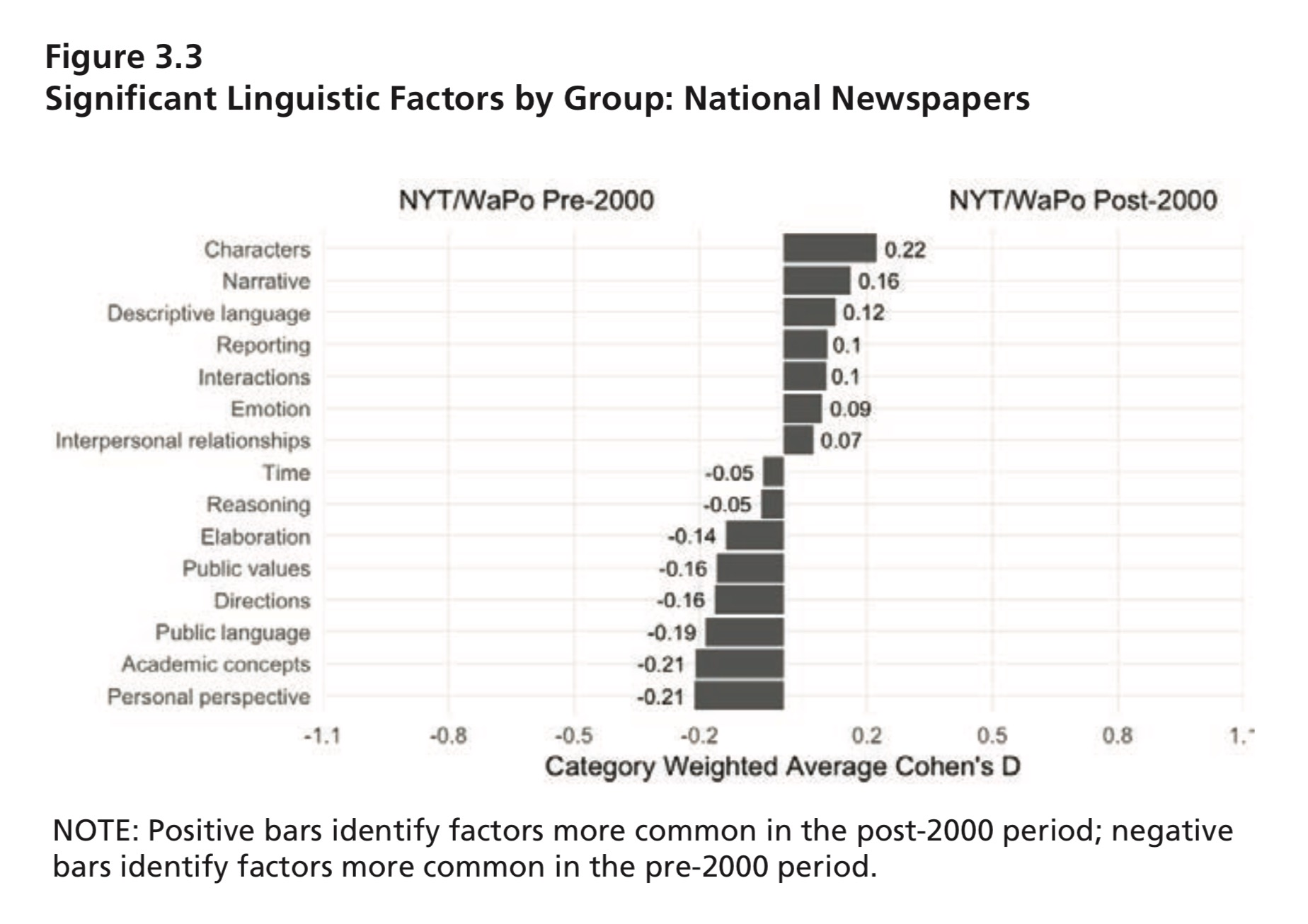 جدول يوضح التغير فى الصحف القومية الامريكية