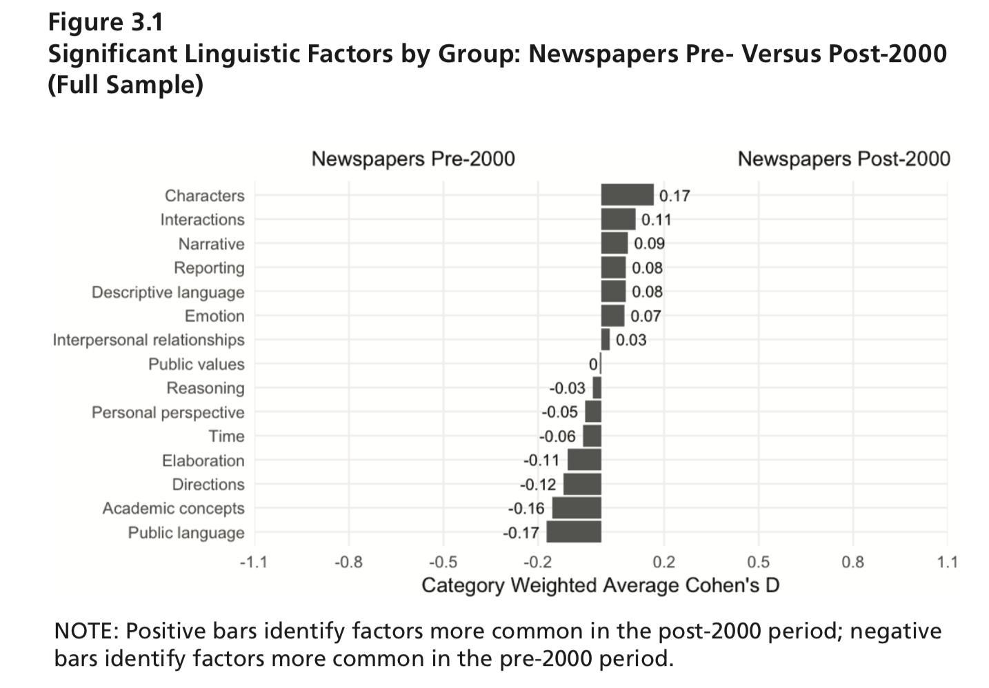 دراسة مقارنة بين الصحف قبل عام 2000 وبعده