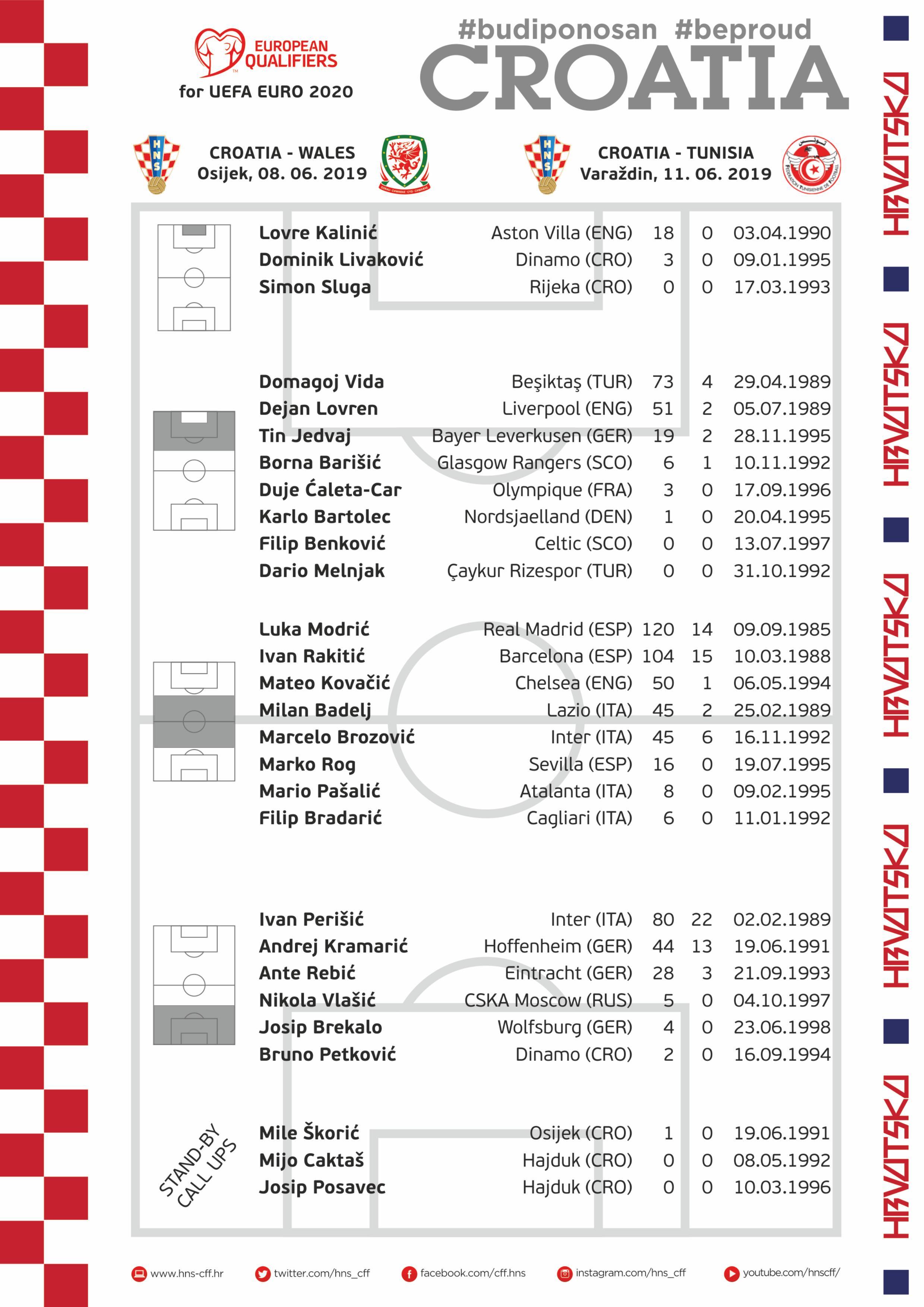 قائمة منتخب كرواتيا