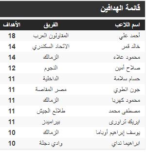 قائمة الهدافين