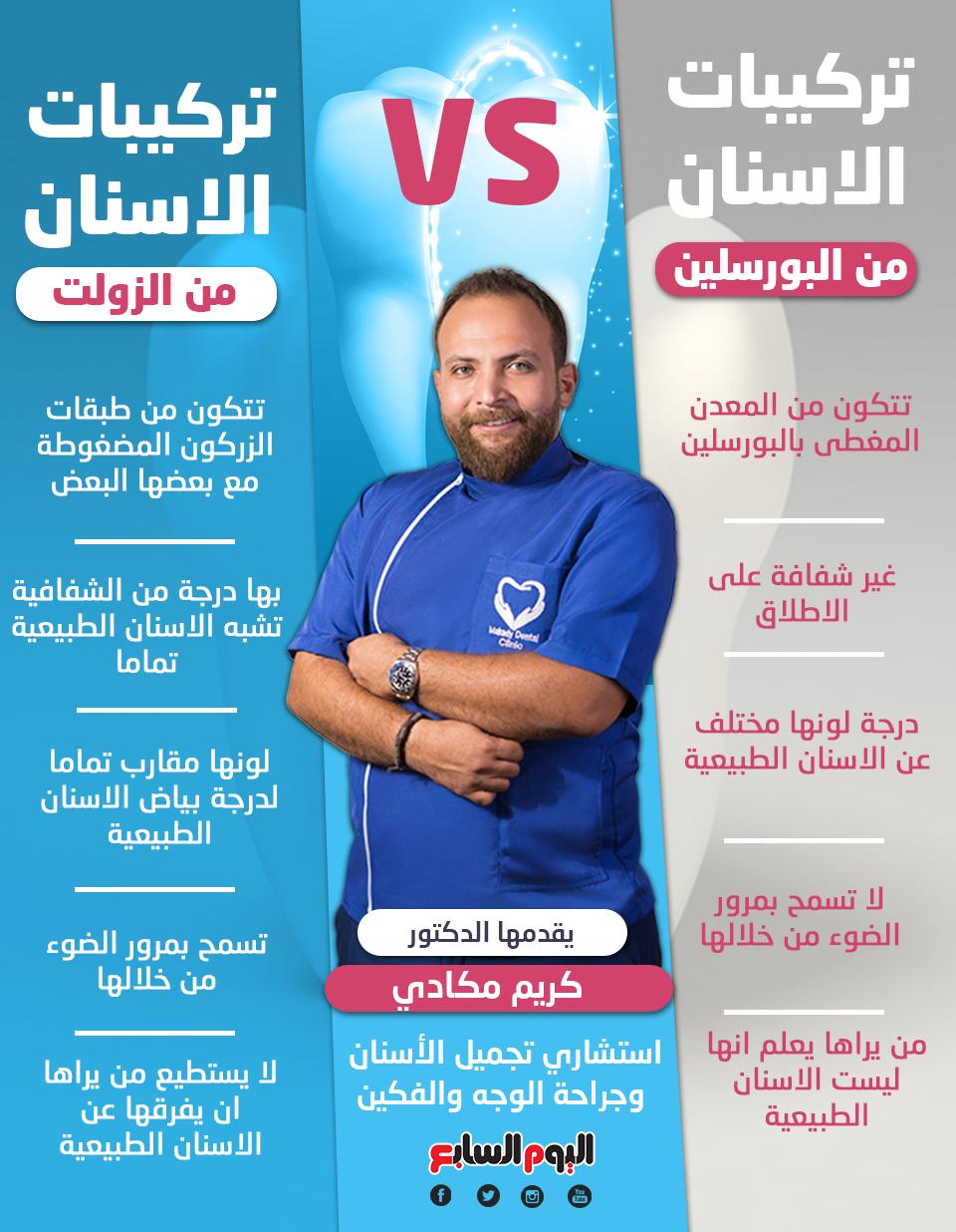 تركيبات الاسنان من البورسلين vs تركيبات الاسنان من الزولت