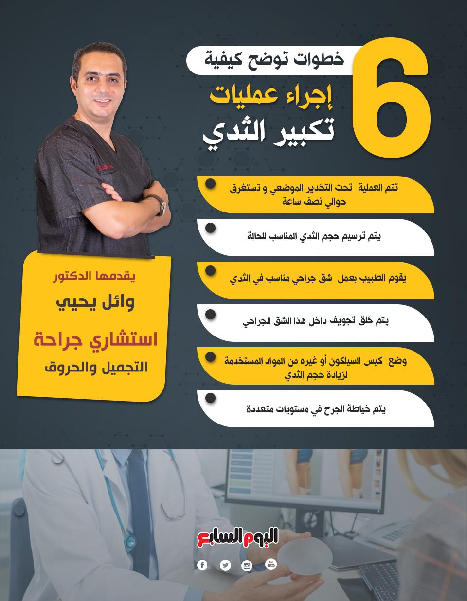 6  خطوات توضح كيفية إجراء عمليات تكبير الثدي