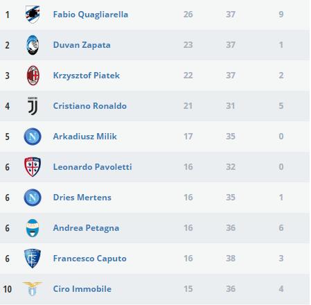 ترتيب هدافي الدوري الإيطالي بعد نهاية موسم 2018 2019 اليوم السابع