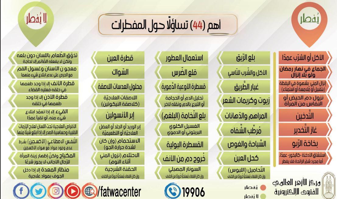 أهم 44 تساؤلا حول المفطرات فى رمضان