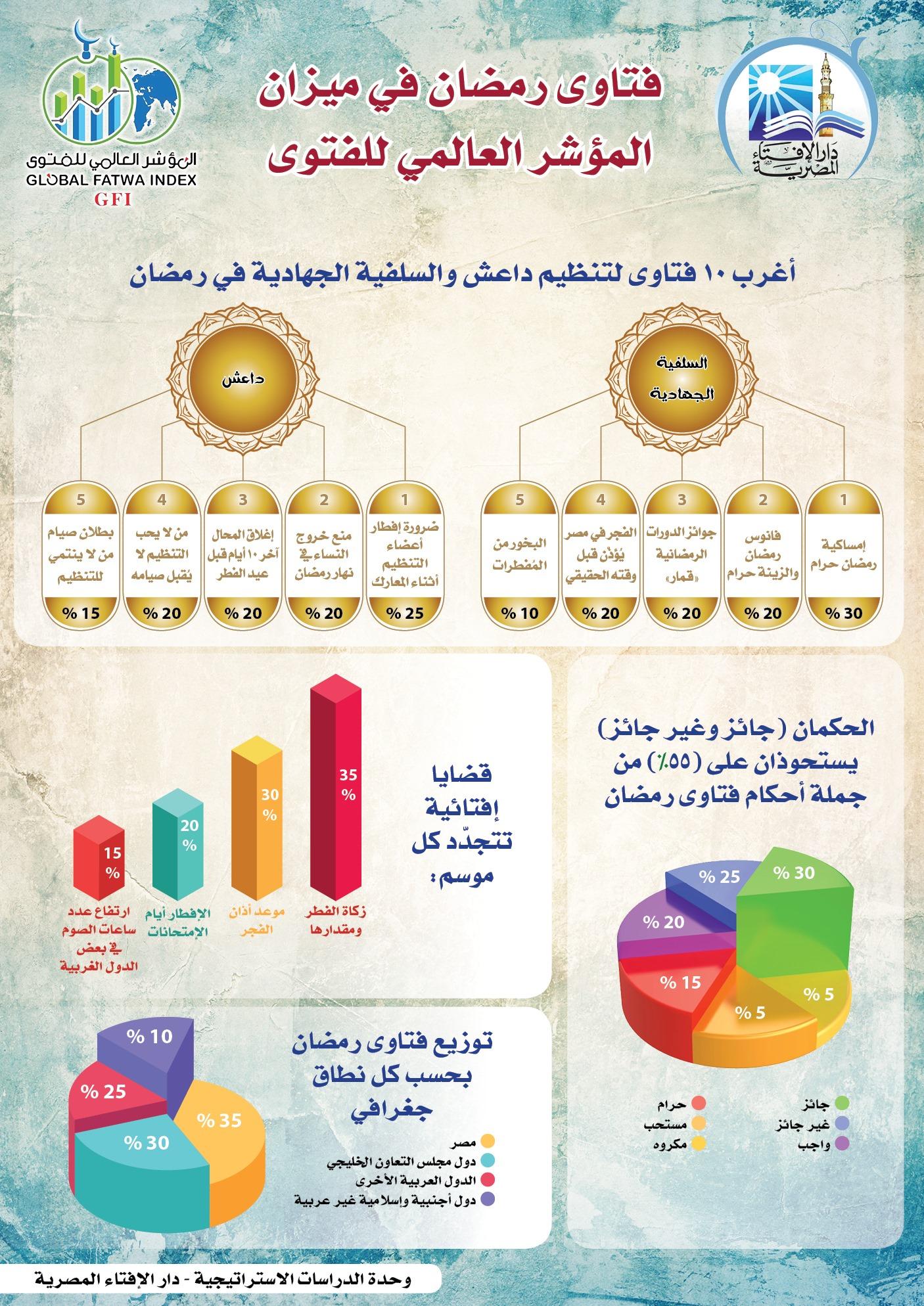 فتاوى رمضان في ميزان المؤشر العالمي للفتوى (بالإنفوجراف)