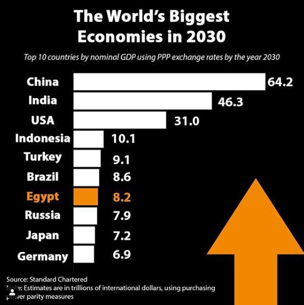 ترتيب اقتصادات العالم في 2030