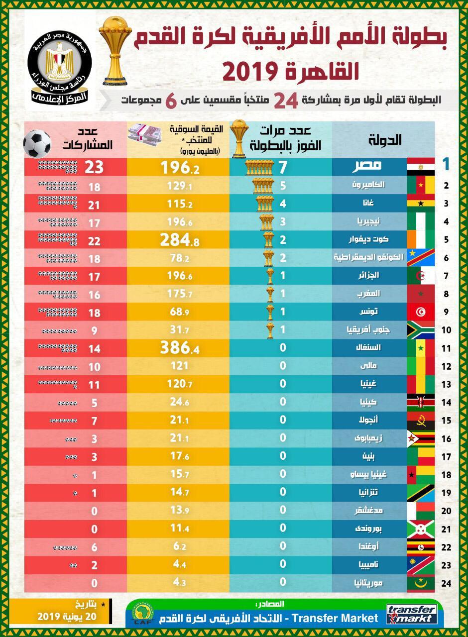 بالإنفوجراف أبرز المعلومات عن بطولة كأس الأمم الأفريقية اليوم