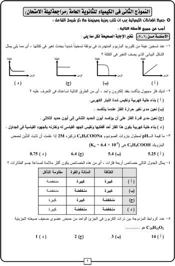 المراجعات النهائية لطلاب الثانوية العامة بمادة الكيمياء (1)