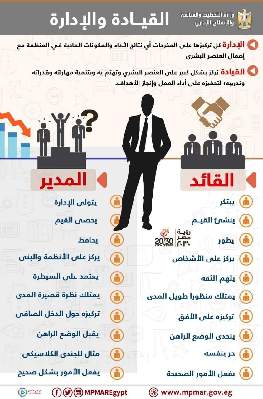عاوز تبقى مدير ولا قائد 10 فروق بين الإدارة والقيادة تعرف عليها اليوم السابع
