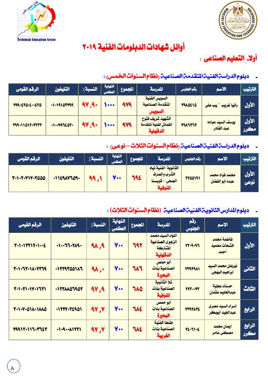 أوائل امتحانات الدبلومات الفنية (8)