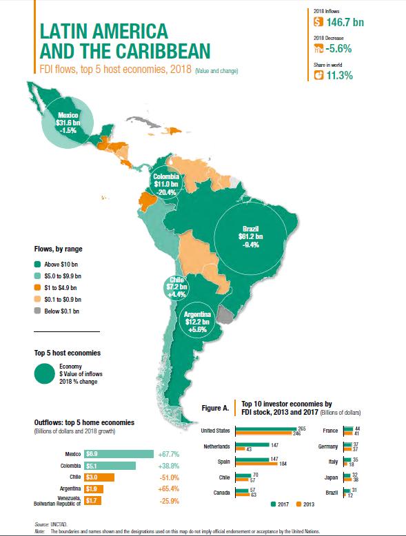 استثمارات أكبر 5 دول فى أمريكا اللاتينية
