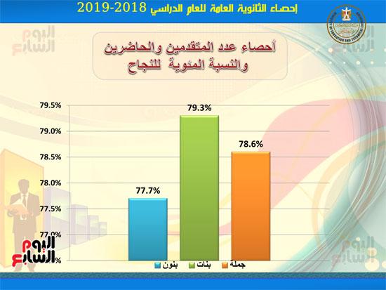 احصاءات-نتيجة-الثانوية-العامه2019-3